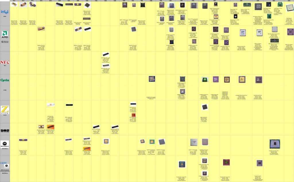 Timeline CPUs